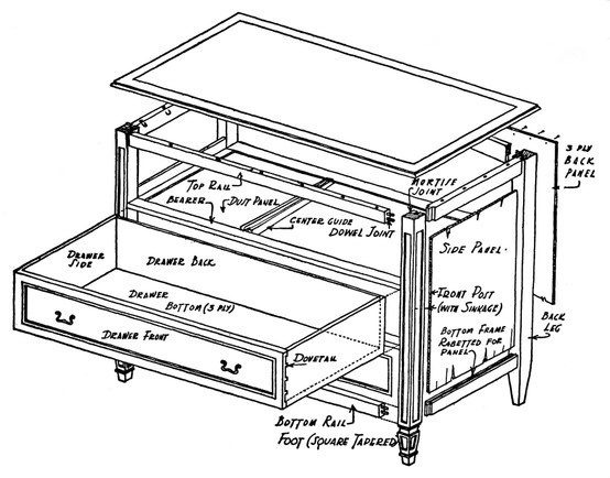 Diagram of chest of drawers construction.