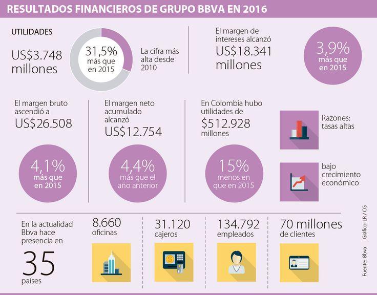Las utilidades de Bbva en 2016 cayeron 15% y cerraron en $512.928 millones