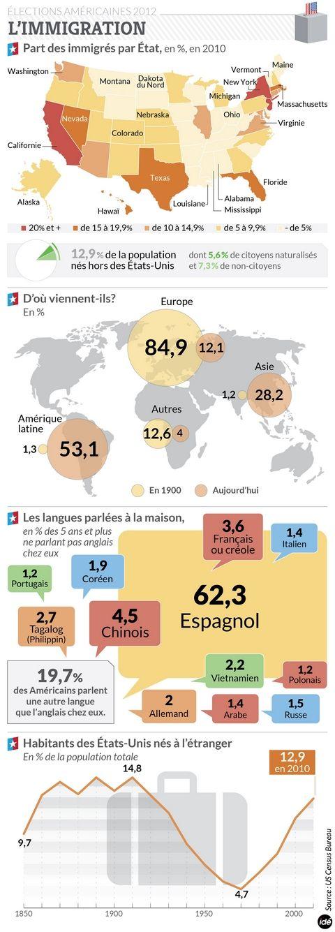 L'immigration aux États-Unis en chiffres - 31/10/2012 - La Nouvelle République