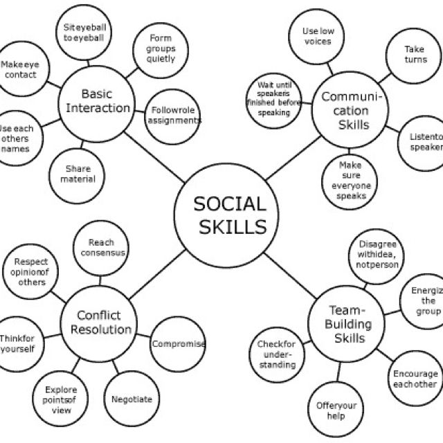 autism and social skills essay People with autism spectrum disorder social work essay  with people with autism  improve social and learning skills and manage behaviour.