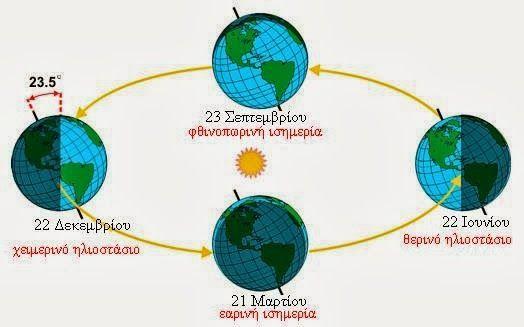 Φθινοπωρινή ισημερία την Τετάρτη 23 Σεπτεμβρίου  Στις 11:20 το πρωί της Τετάρτης  θα λάβει χώρα η φθινοπωρινή ισημερία στο βόρειο ημισφαίριο, όπου ανήκει και η Ελλάδα, σηματοδοτώντας έτσι την αστρονομική έναρξη του φετινού φθινοπώρου, ενώ αντίστοιχα στο νότιο ημισφαίριο θα αρχίσει η άνοιξη.