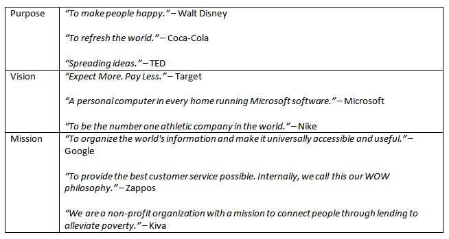 Vision Statement Examples For Business - Yahoo Image ...