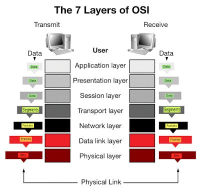OSI Layer Model Overview