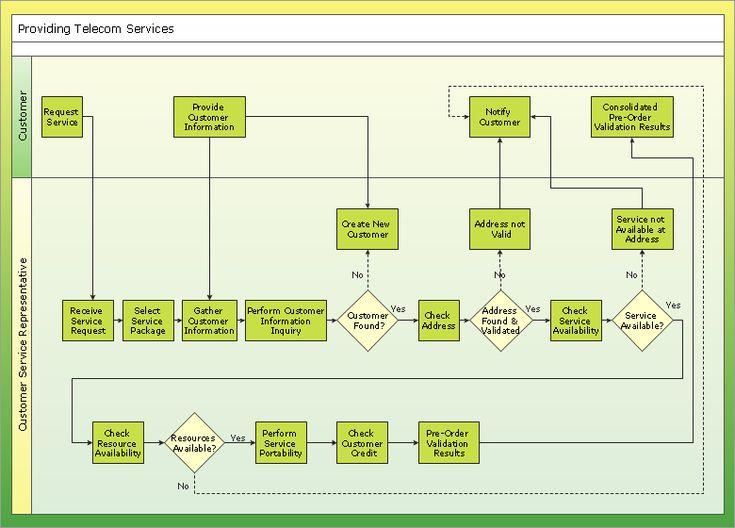 26 best images about HR Flow Chart – Flow Chart Sample Process Flow