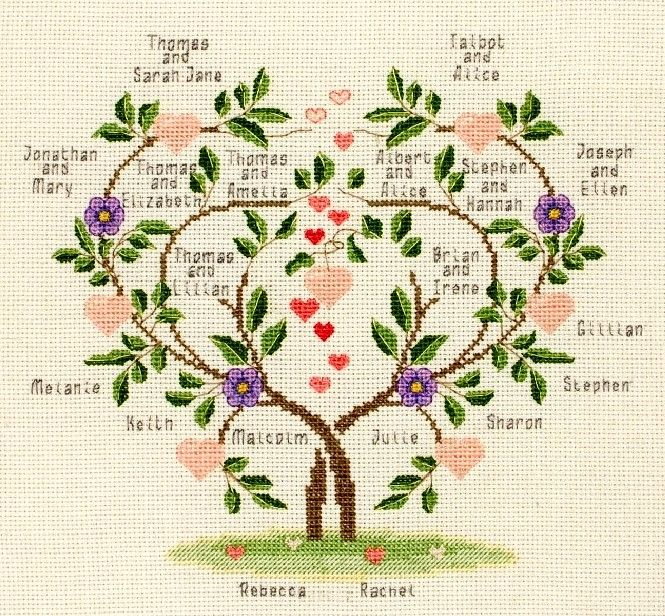 Family tree found on http abzerd free