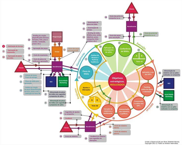 Planejamento de Mídia Online. Infográfico. - Profissional de Mídia Online.