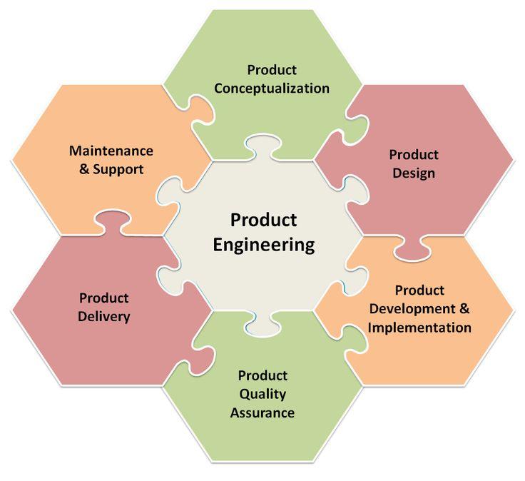 product engineering