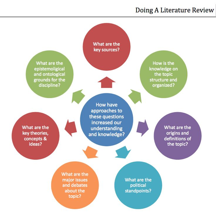 doing literature review The literature review is not merely a simple compilation or a list of every item and resource with any possible relation to your topic a good literature.