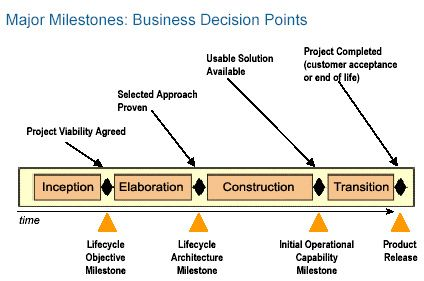 major decision points in an iterative process.