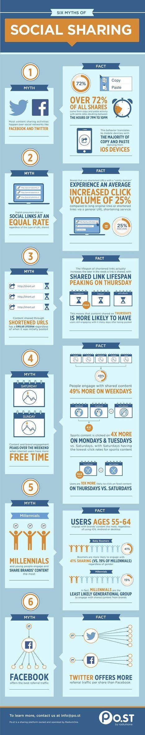 6 Myths of Social Sharing (infographic) | visualizing #socialmediatips