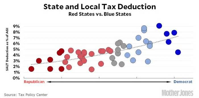 Charts of the Day: How Republicans Are Using the Tax Code to Screw Democratic Voters The Republican tax plan caps the mortgage interest deduction at $500,000. The Washington Post today has a lovely chart showing which states this hits most heavily: Blue states are footing nearly the entire bill for this. But maybe it's just a coincidence.