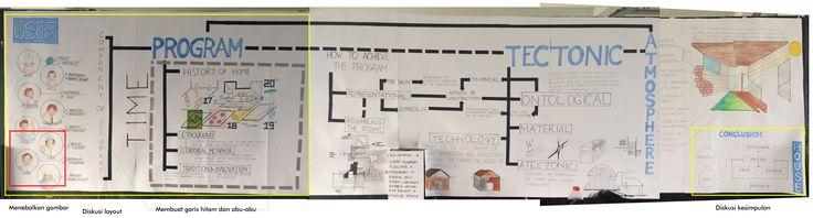 Afro Nusaibah-Kelas 1.3-Kelompok 3-Workpart: diskusi seluruh bacaan, diskusi layout beberapa bagian, membuat garis dengan karton hitam dan abu-abu, menebalkan gambar