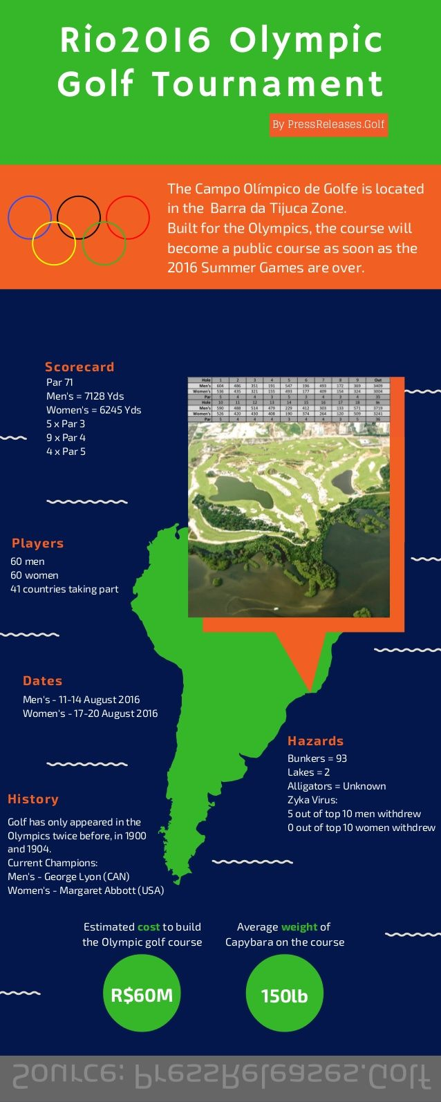 Rio2016 Olympic Golf Tournament Scorecard Hazards Players History Par 71 Men's…