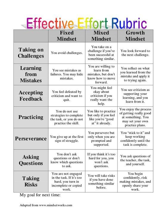 """Prevent students from getting stuck when working on their sewing projects because they want it to be """"perfect"""" - Have them focus on seeing challenges and opportunities - Page 1 - Growth Mindset #6 - Effective Effort Rubric 1-3.docx"""