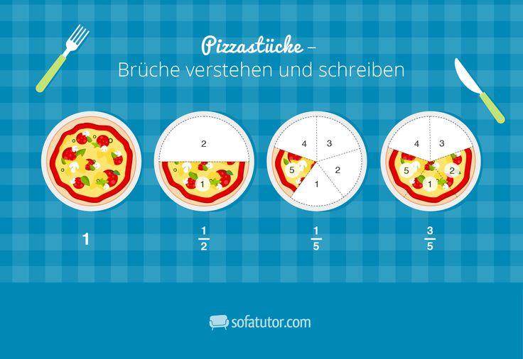 Bruchrechnung verstehen mit Pizza