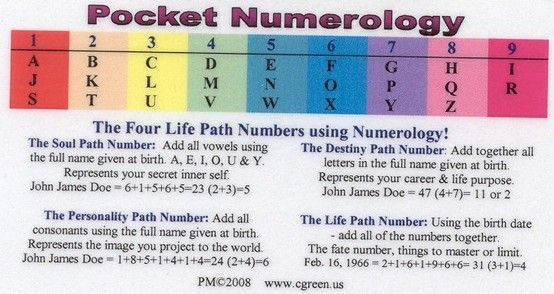 date of birth 16 february numerology number