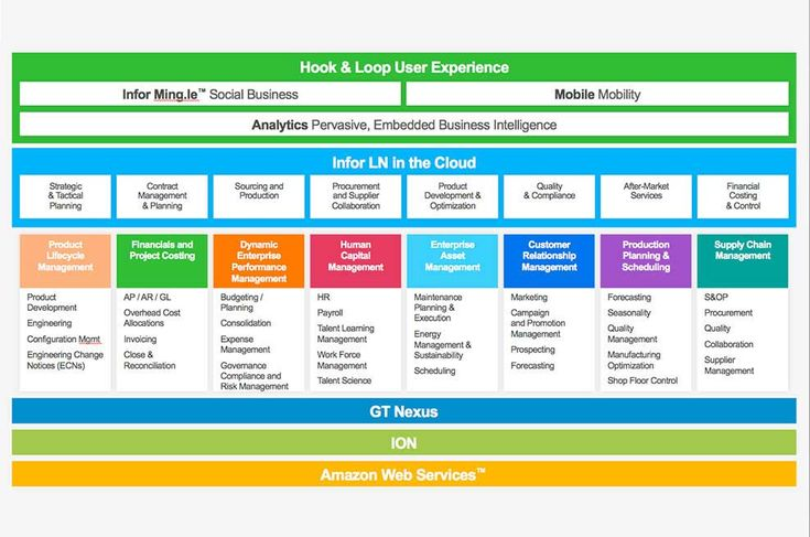 image result for business agile enterprise organization