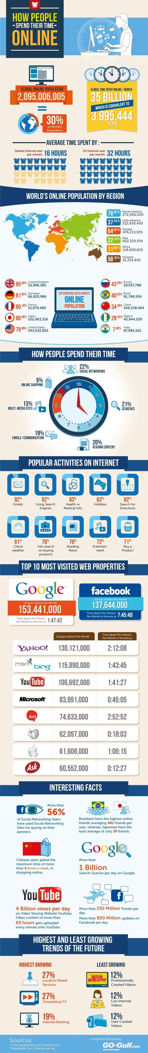 How People Spend Their Time Online [Infographic]