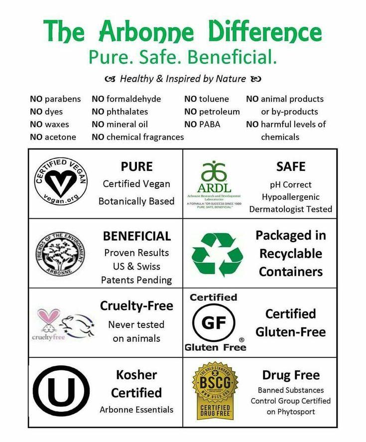 Pure, Safe & Beneficial  www.serenashah.arbonne.ca