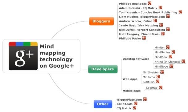 Mind-mappig experts, developers, and resources on google+