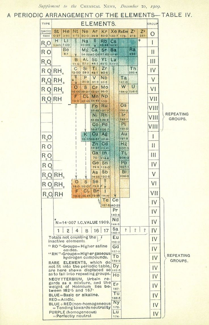 An old periodic table from 1909 showing nipponium (Np) to the right of manganese (Mn)
