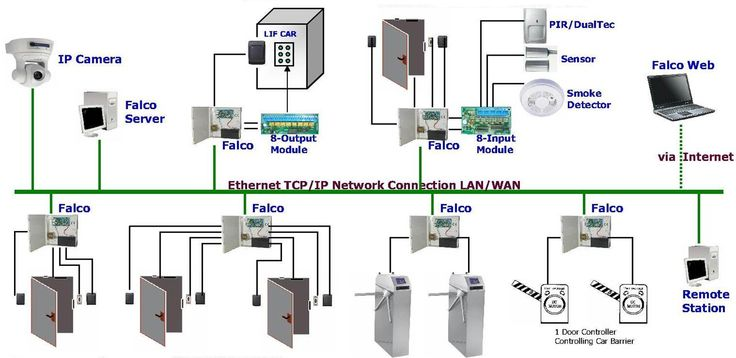 Access control systems news