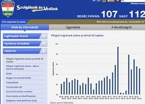 The number of migrants reported by the Hungarian police