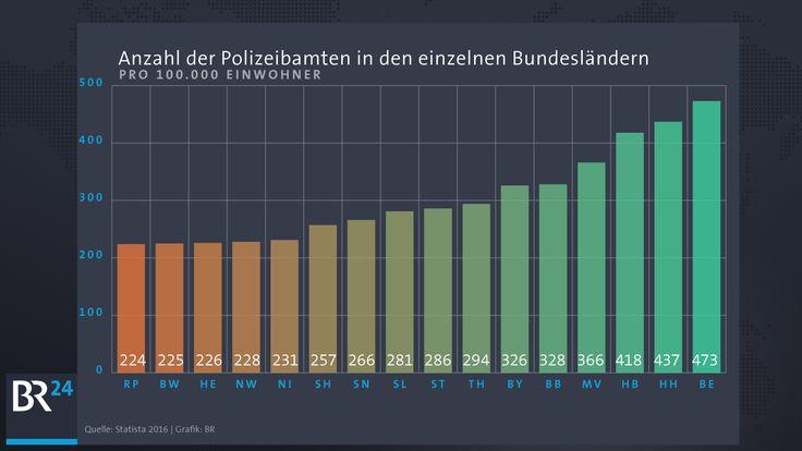 Anzahl der Polizeibeamten in Deutschland | Anzahl pro 100.000 Einwohner | Bild: BR