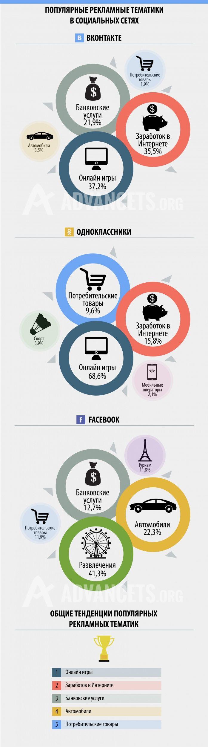 Социальные сети: аудитория и рекламные тенденции. Читайте на Cossa.ru