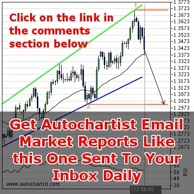 EUR/USD 6 days Analysis from Autochartist Email Subscriptions    Summary  Target Level 1.2996  Target Period 6 days  Stop Level 1.3712    Analysis  Channel Up identified at 07-Feb 00:00 GMT-5. This pattern is still in the process of forming. Possible bearish price movement towards the support 1.3 within the next 6 days.