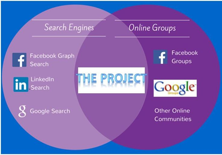 People aggregator engine to help users search for groups, investment requirement 75K €