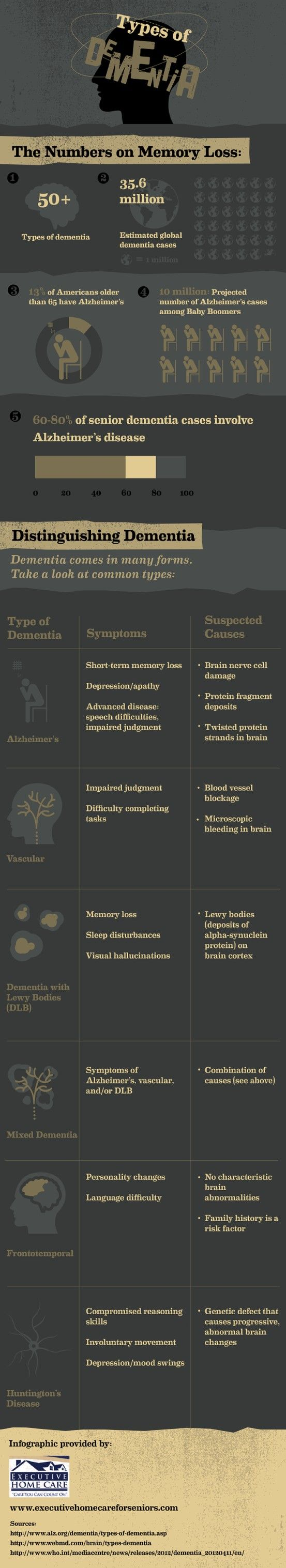Alzheimer's is a form of dementia that results in short-term memory loss, depression, and even impaired speech. Learn more about Alzheimer's and other forms of dementia in this infographic from an in-home elder care company