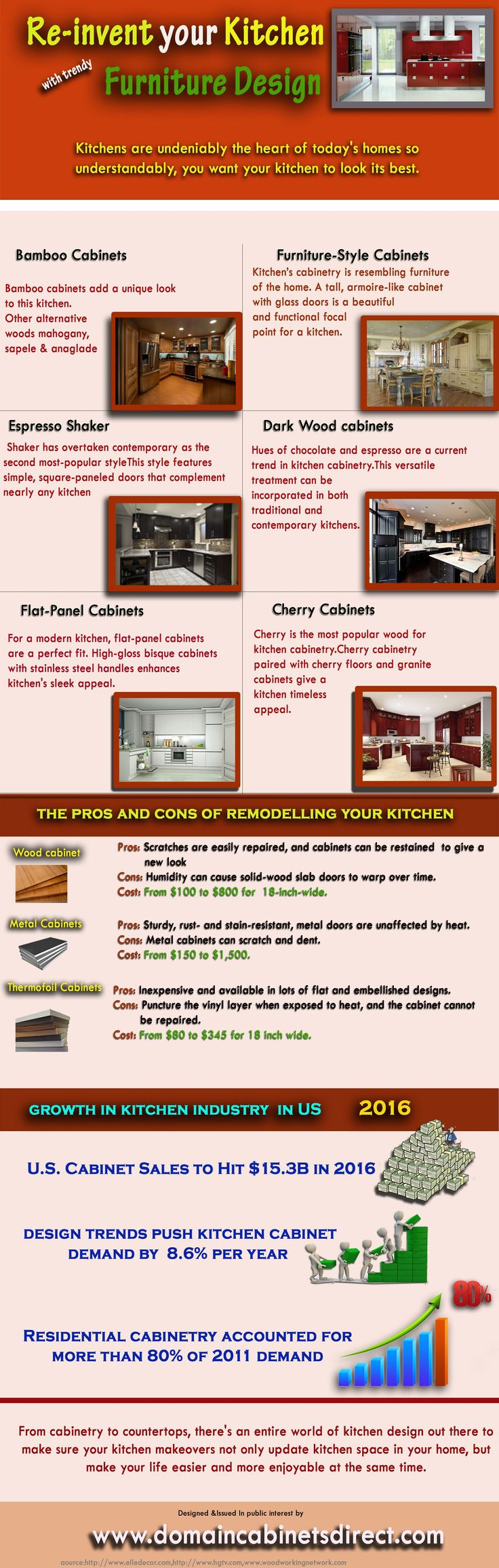 8 kitchen trends to avoid - This Infographic Provide Information On Re Invent Your Kitchen Ith Trendy Furniture Designa For