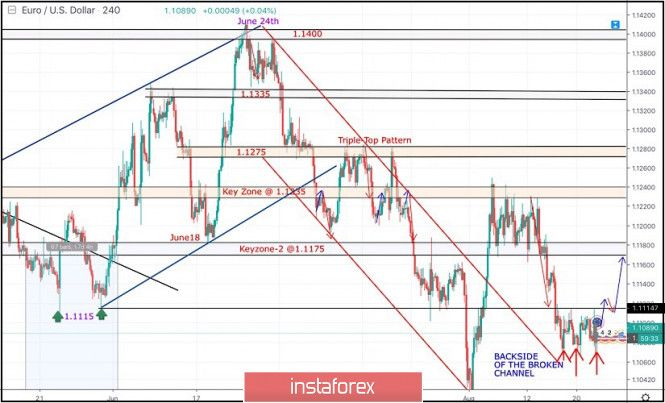 Trailing Stop Expert Advisor Online Forex Trading Trading