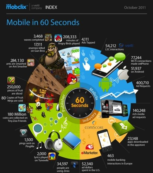 Mobile in 60 Seconds [infographic]