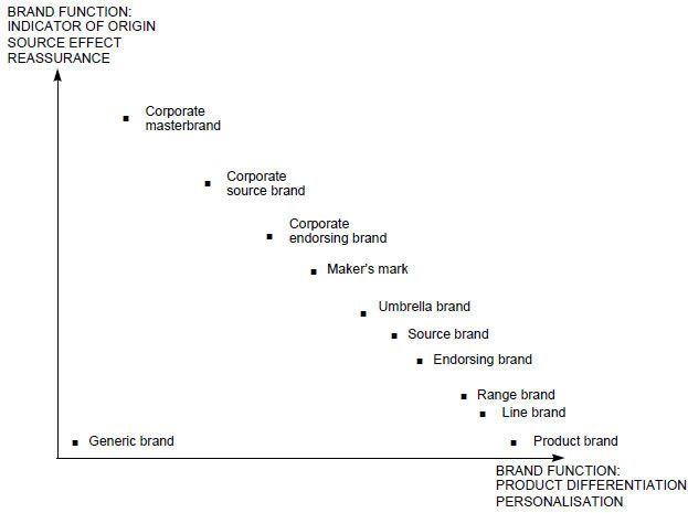 Brand Architecture - Strategic Brand Management tutorial | Wisdomjobs.com