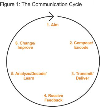The Communications Process Diagram  My Heart