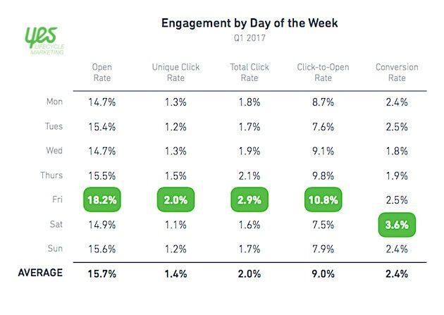 Best Days of the Week for Email Engagement by Industry | Marketing Study
