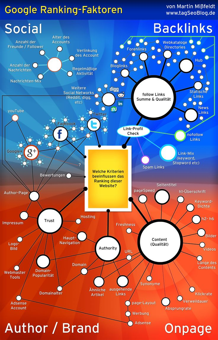 Besonders qualitativ hochwertiger #Content und eine weitreichende Veröffentlichung auf vielen Portalen in Verbindung mit keyword-optimierten Texten beeinflussen das Ranking in #Google - #Infografik