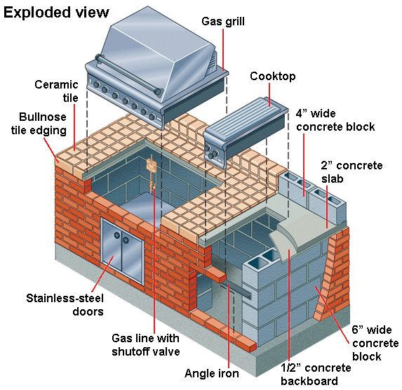 Building a Brick & Tile Barbecue | Brick tiles, Bricks and Backyard
