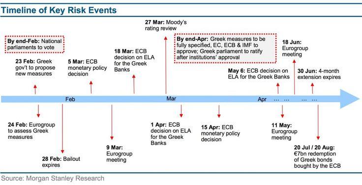 Stanley greece debt timeline economy pinterest