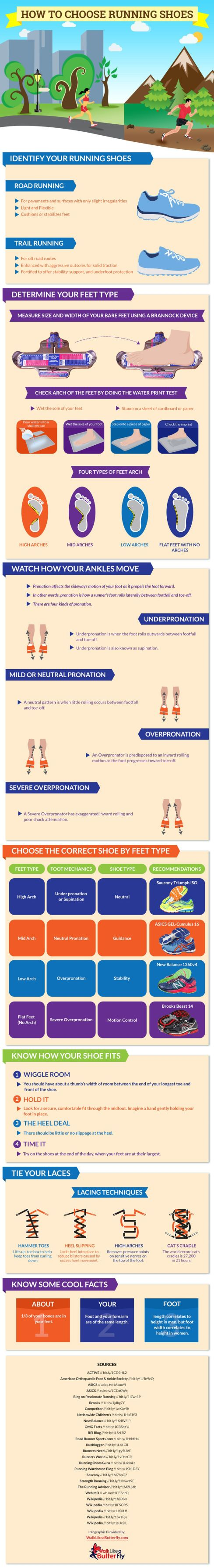 www.etsy.com/... Infographic: How to Choose Running Shoes