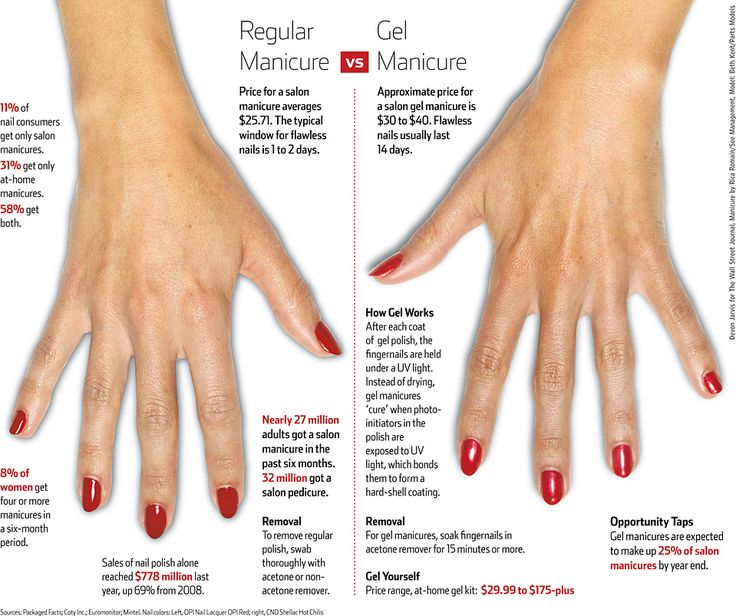 How Long Does Nail Polish Remover Last: 198 Best Images About Couture Gel Nail Polish On Pinterest