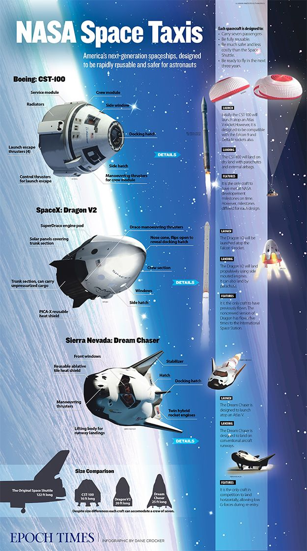 NASA announces return of human spaceflight in U.S. Beautiful infographic detailing the new spaceship designs.