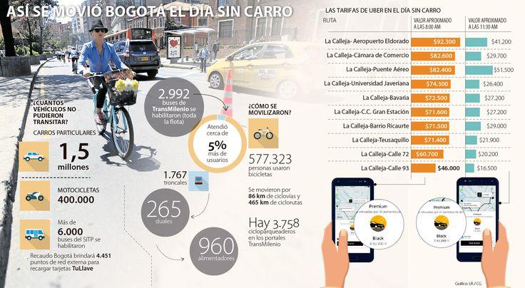 Uber cobró hasta 64% más en el día sin carro