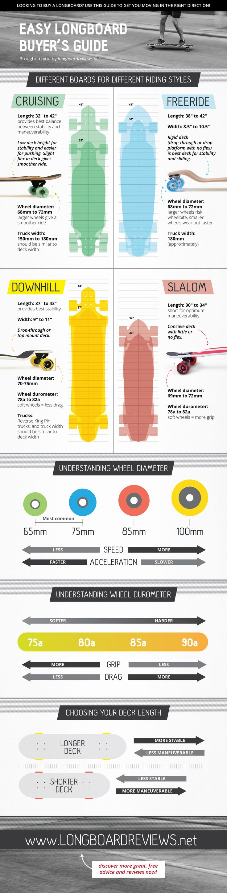 Easy Longboard Buyers Guide infographic