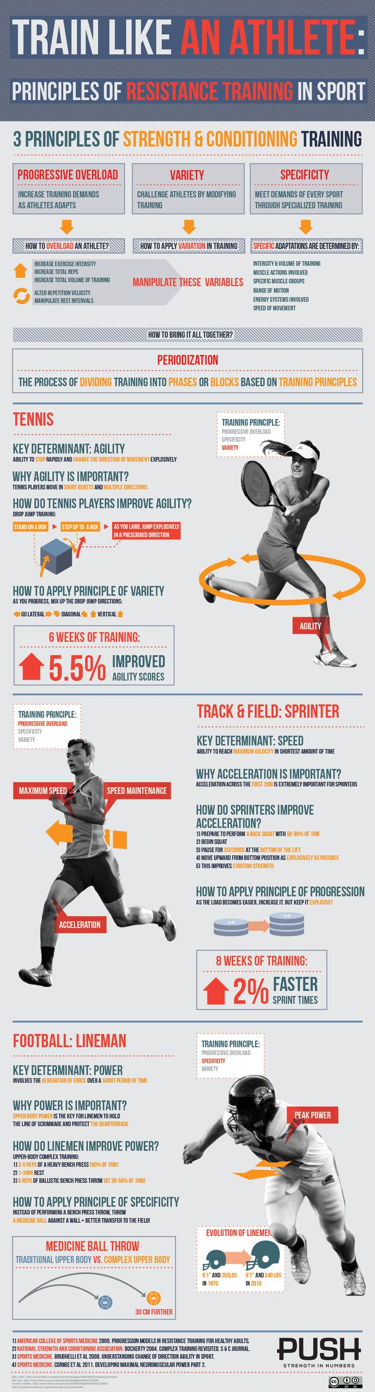 Train like an athlete - Infographic of the week. Understand how the goals you set (and sports you love playing) affects your ideal training regimen.