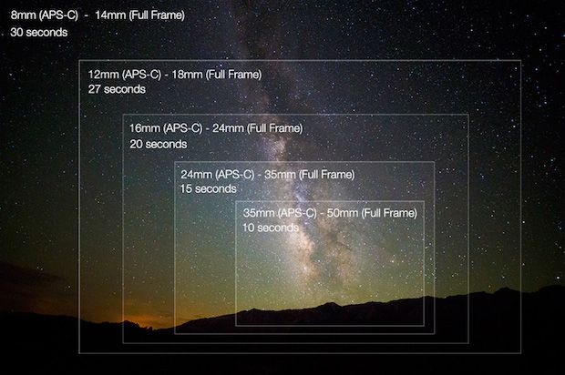 Nikon equipment for astrophotography