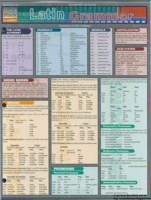 Latin Grammar Chart--a one-page (front and back) handy reference/study chart to keep in the front of your notebook to use through this course.