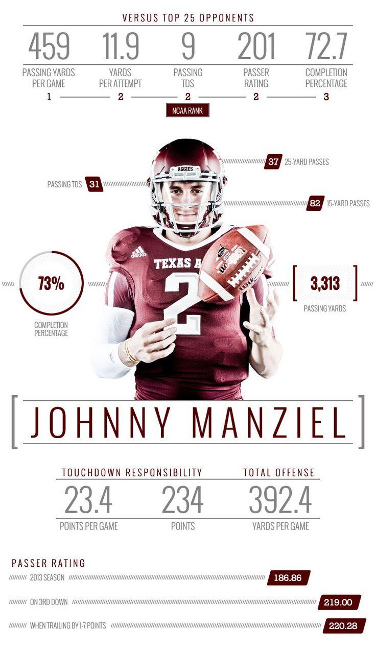 Team infographics, Johnny Manziel, Texas A&M, Player